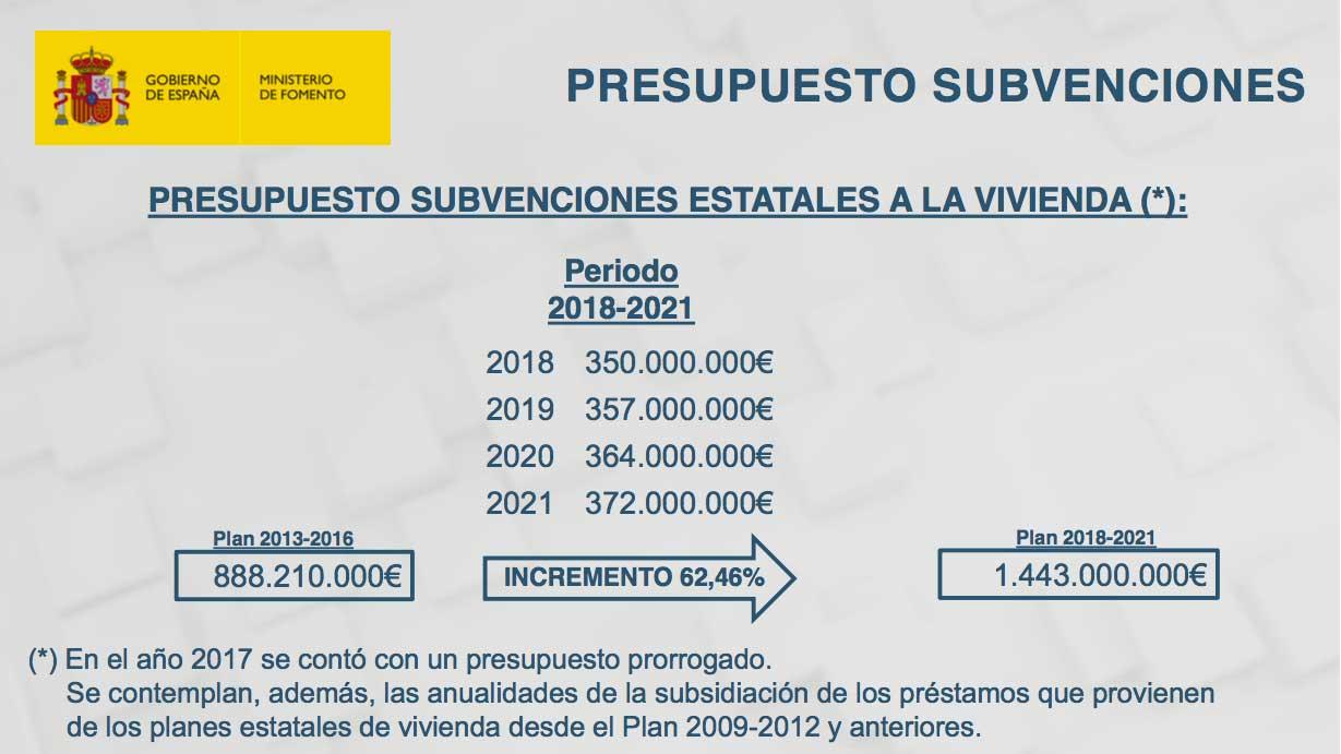 Presupuesto subvenciones estatales a la vivienda 2018 a 2021