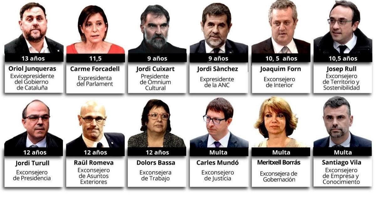 Autoría y pena de prisión de los condenados en el denominado «Juicio del Procés»