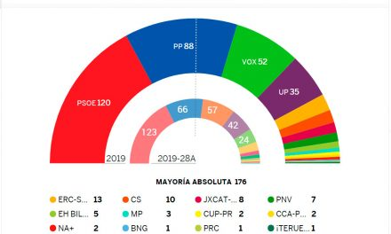 Resultado de las Elecciones Generales Nov-2019. Sistema D'Hondt